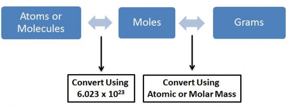 The interconversion between number of atoms or molecules, moles and grams of substance (image adapted from http://misterguch.brinkster.net/molecalculations.html)