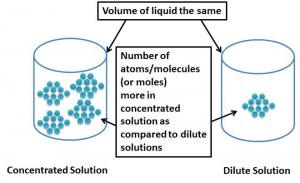 More concentrated solutions (more dense) have more atoms/molecules per unit volume as compared to more dilute solutions (less dense).