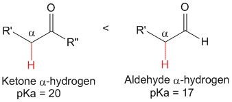 alpha-hydrogens of ketones (pKa = 20) are less acidic as compared to aldehydes (pKa = 17) due to inductive effect