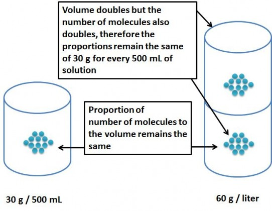 Since the volume as well as the number of atoms has increased proportionately, the number of moles per unit volume remains the same