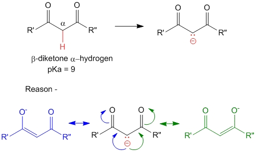 Beta-diketones have extremely acidic alpha-hydrogens (pKa = 9), mainly because the formed negative charge on the conjugate base can be distributed on both the ketone groups on either side