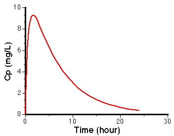 A plasma-level time curve showing drug absorption and elimination