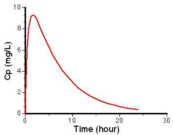 A plasma-level time curve showing drug absorption and elimination