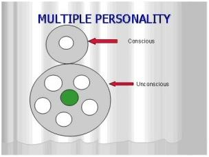 Multiple Personality explained diagramatically