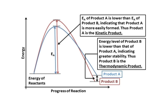 Figure 2 - Energy profile diagram of thermodynamic product vs kinetic product