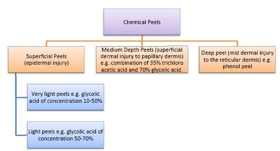 Figure 5 - Classification of chemical peels