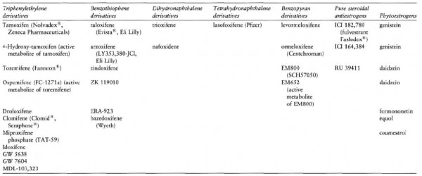 Figure 1 - Shows a list of SERMs and Phytoestrogens that are available or in development