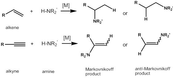 Figure 1. Hydroamination of alkenes and alkynes