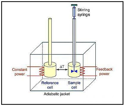 Isothermal Titration Calorimetry Instrumentation