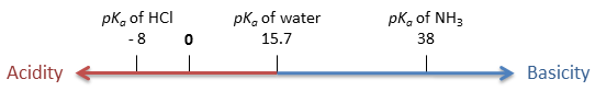 pKa scale for acidity and basicity